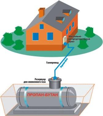 b Автономная газификация частного дома/b.